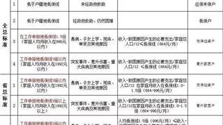 有困难?2019年度苍南县困难职工申报工作启动啦!